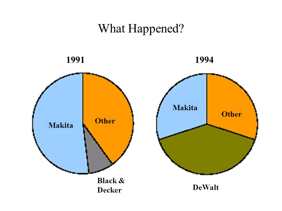 What Happened 1991 1994 Makita Other Other Makita Black & Decker