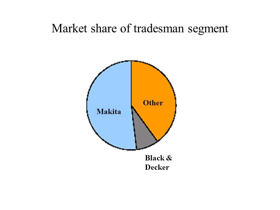 Market share of tradesman segment