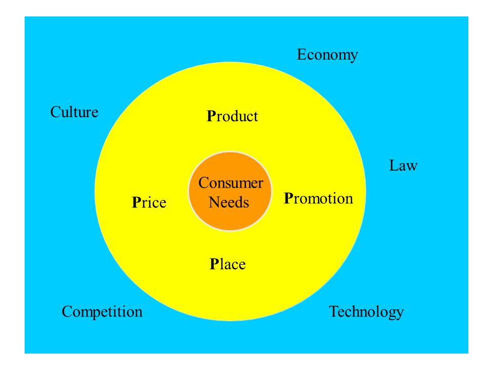 Economy Culture Product Law Consumer Needs Promotion Price Place Competition Technology