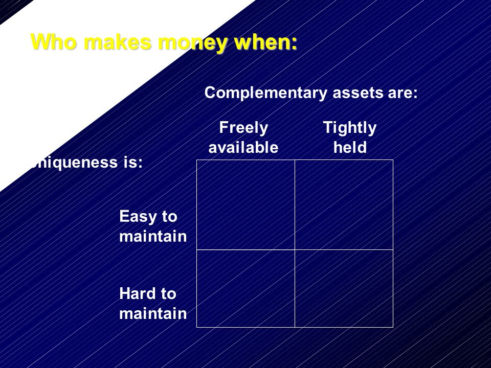 Who makes money when: Complementary assets are: Freely available