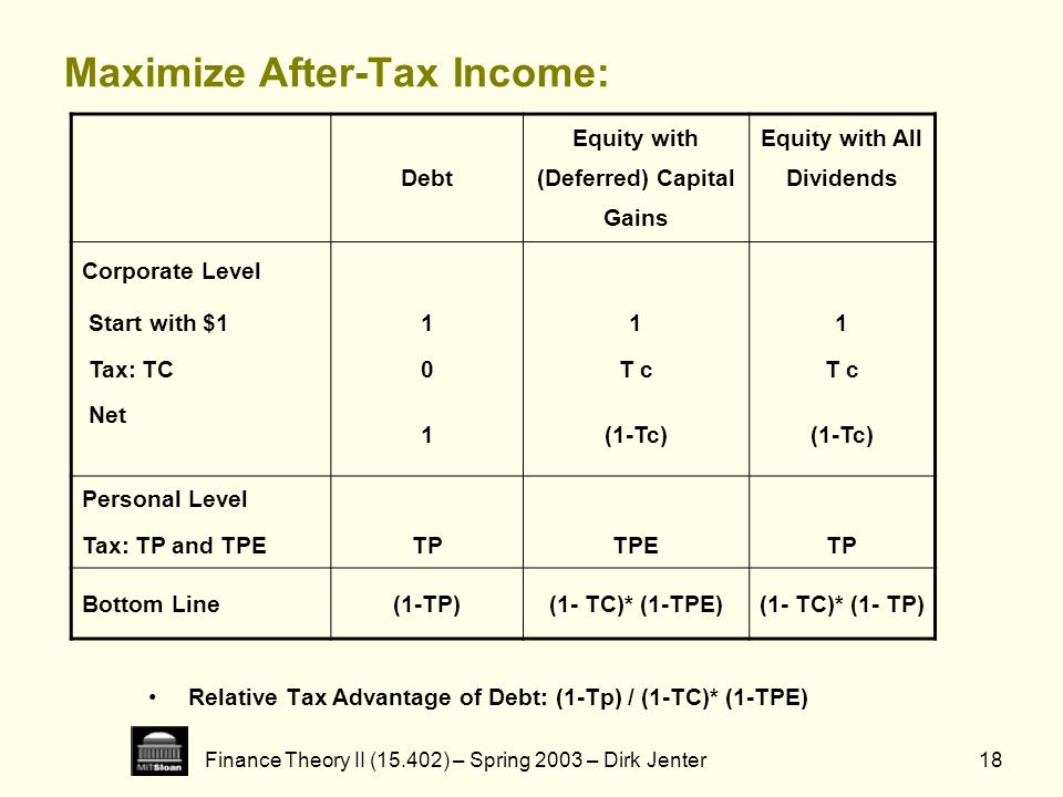 Maximize After-Tax Income: