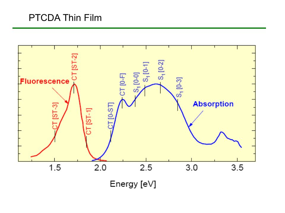 PTCDA Thin Film