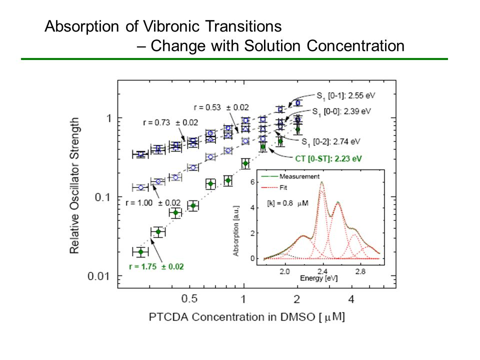 Absorption of Vibronic Transitions