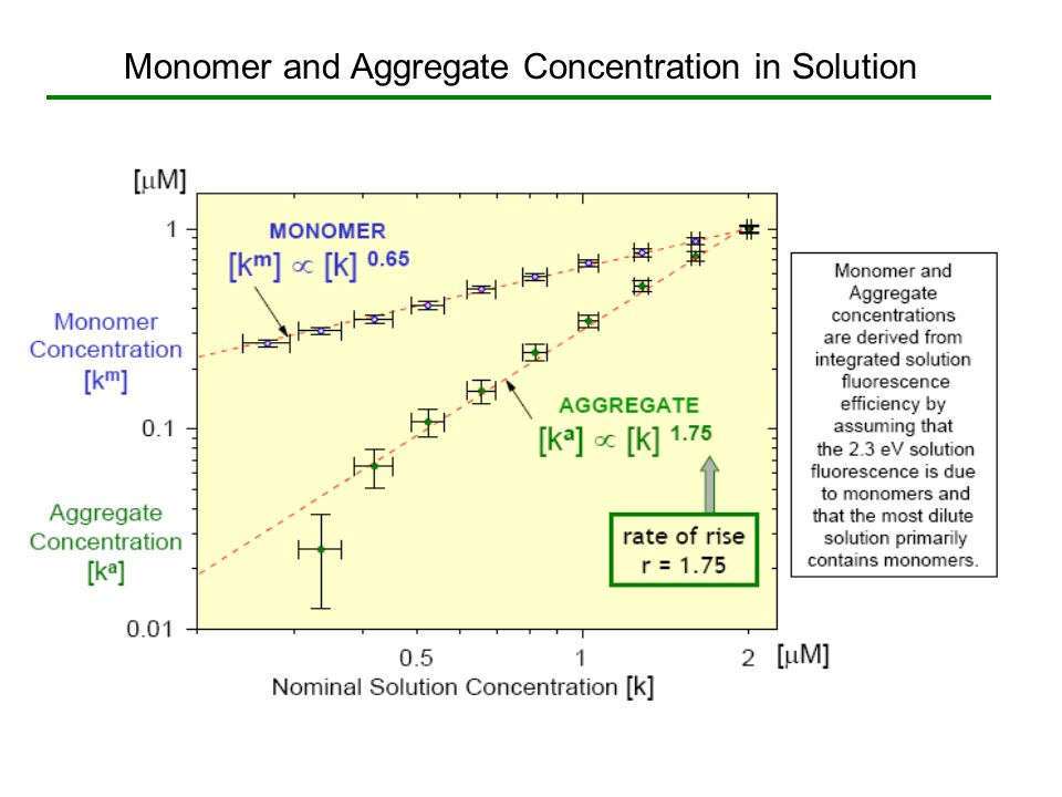 Monomer and Aggregate Concentration in Solution