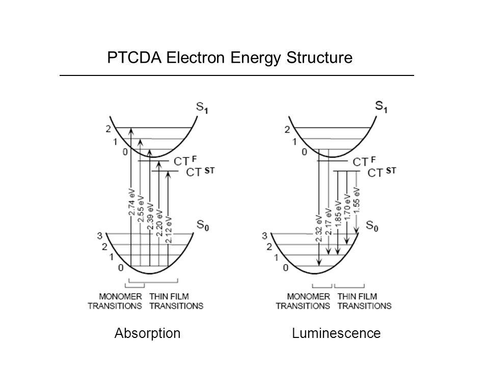 PTCDA Electron Energy Structure
