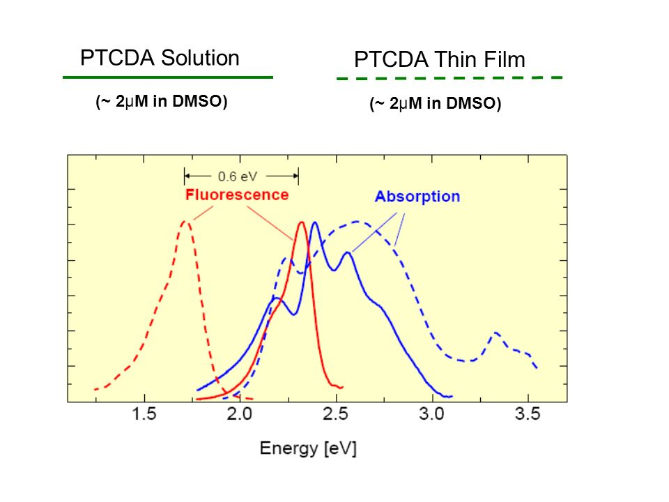 PTCDA Solution PTCDA Thin Film (~ 2μM in DMSO) (~ 2μM in DMSO)