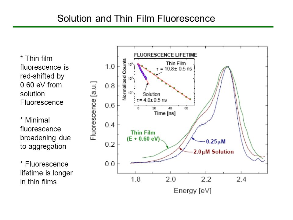 Solution and Thin Film Fluorescence