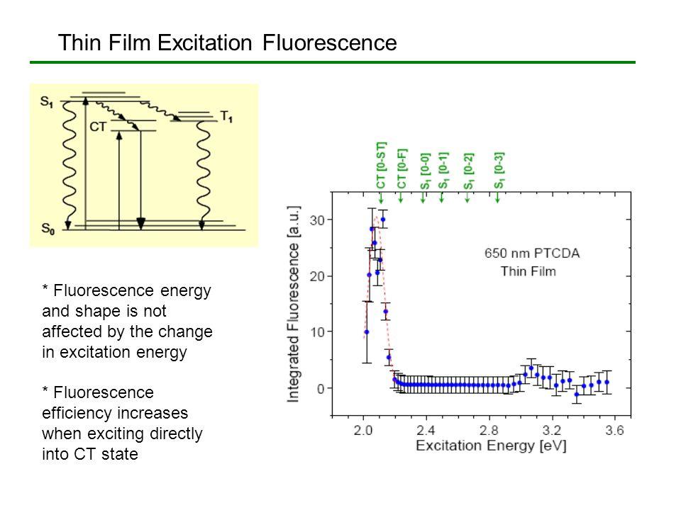 Thin Film Excitation Fluorescence