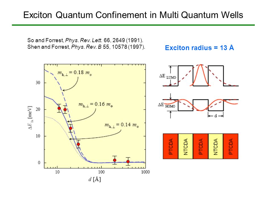 Exciton Quantum Confinement in Multi Quantum Wells