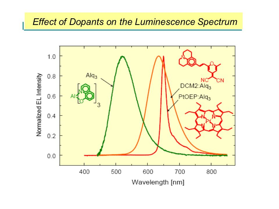 Effect of Dopants on the Luminescence Spectrum