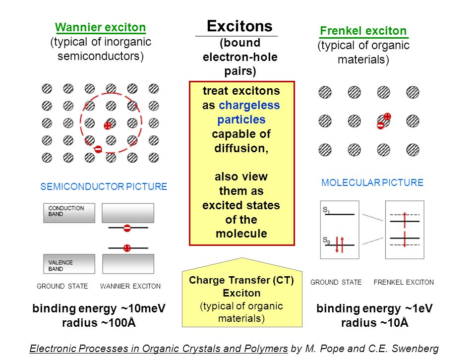 Excitons (bound electron-hole pairs) Wannier exciton
