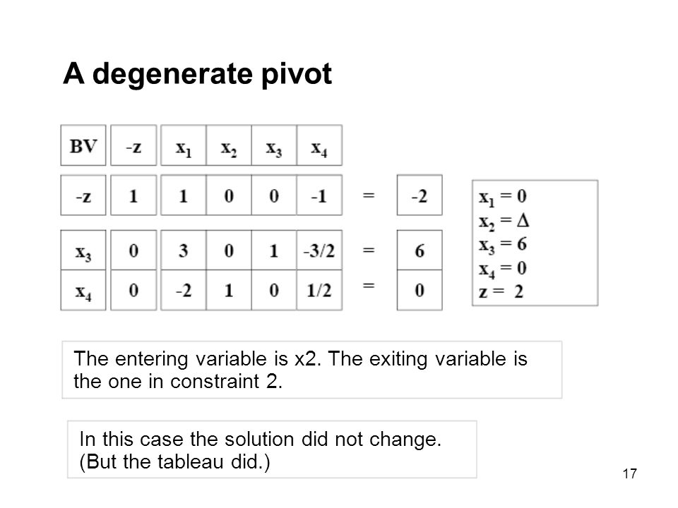 A degenerate pivot The entering variable is x2. The exiting variable is. the one in constraint 2. In this case the solution did not change.