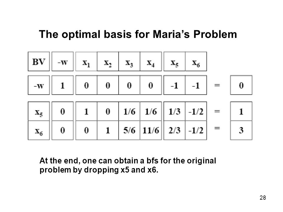 The optimal basis for Maria's Problem