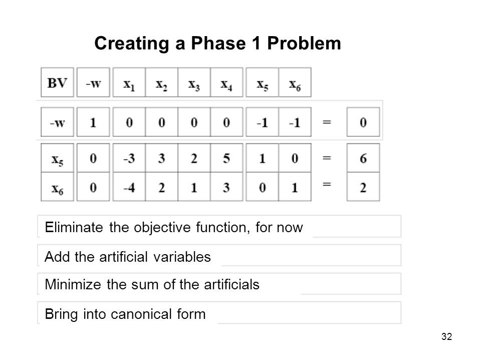 Creating a Phase 1 Problem