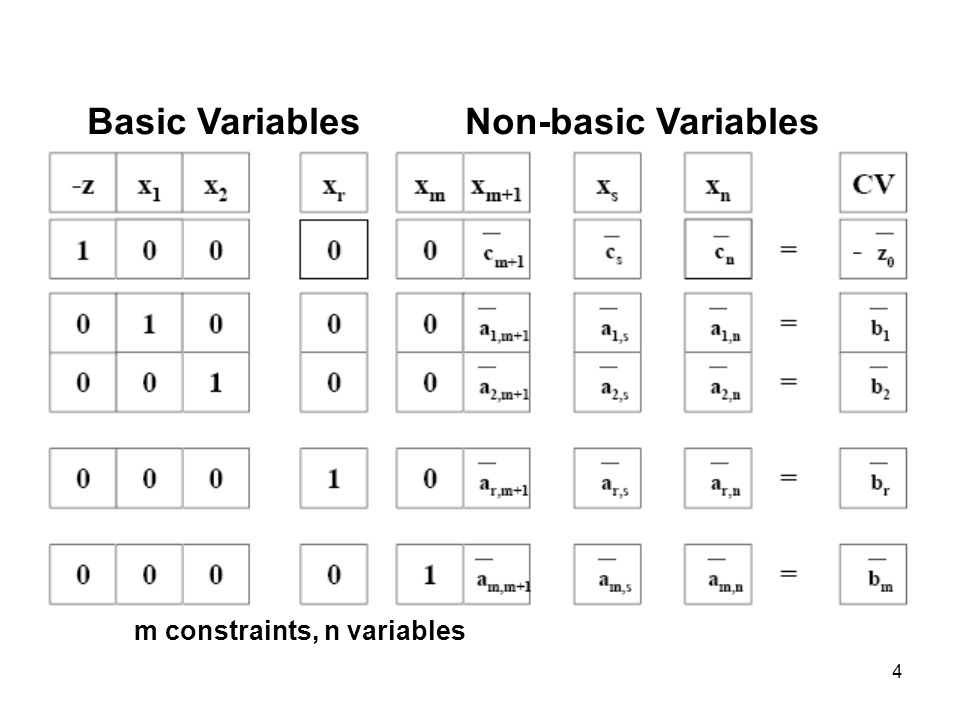 Basic Variables Non-basic Variables