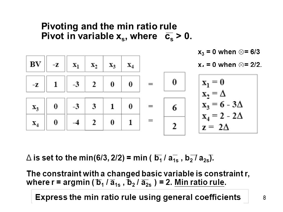 Pivoting and the min ratio rule Pivot in variable xs, where cs > 0.