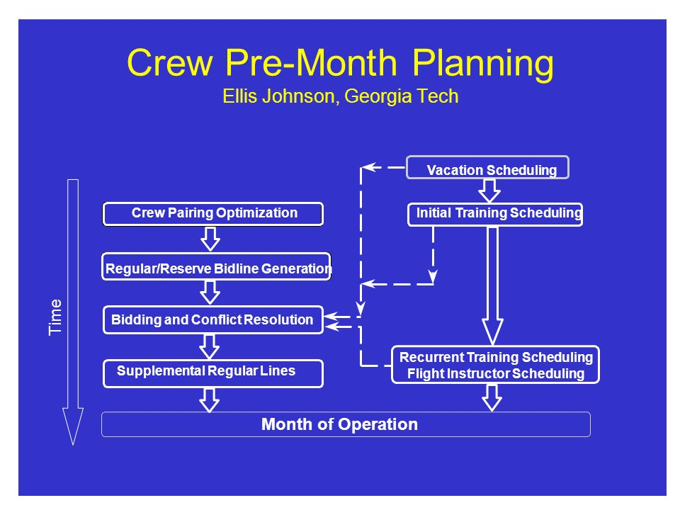 Crew Pre-Month Planning Ellis Johnson, Georgia Tech