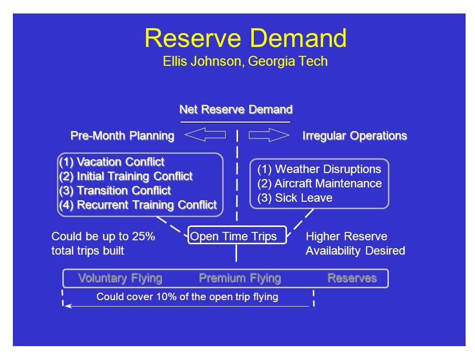Reserve Demand Ellis Johnson, Georgia Tech