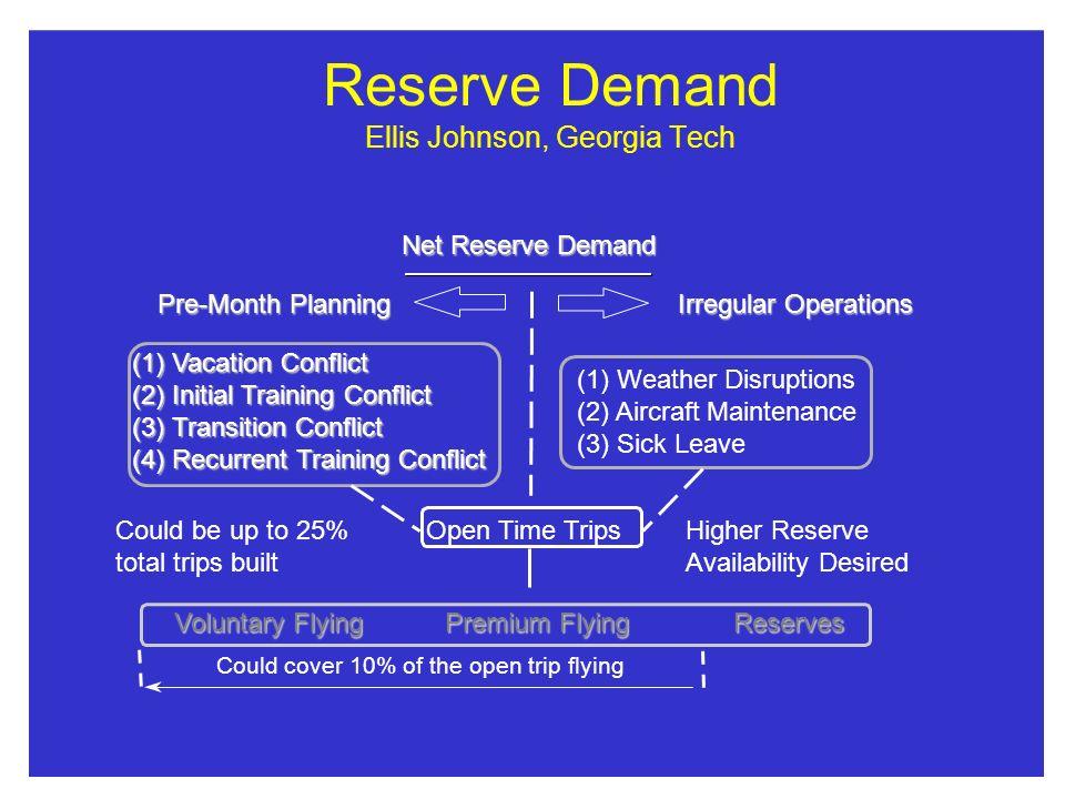 Reserve Demand Ellis Johnson, Georgia Tech