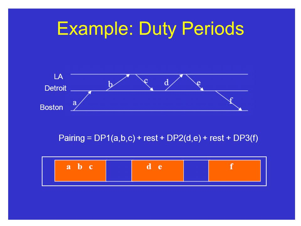 Example: Duty Periods LA Detroit Boston Pairing = DP1(a,b,c) + rest + DP2(d,e) + rest + DP3(f)
