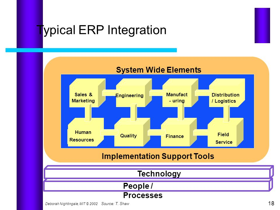 Typical ERP Integration
