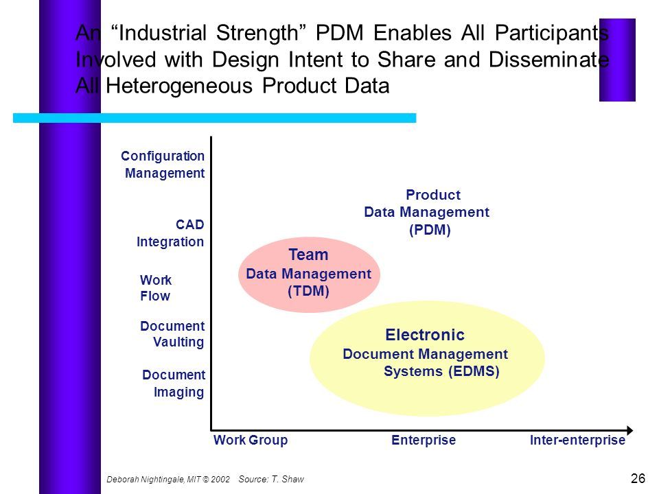 An Industrial Strength PDM Enables All Participants Involved with Design Intent to Share and Disseminate All Heterogeneous Product Data