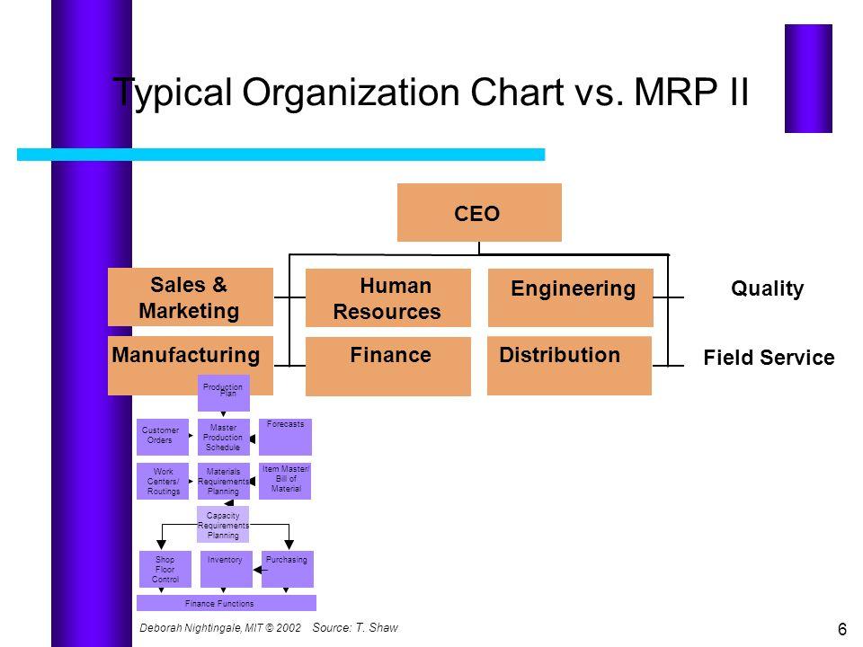 Typical Organization Chart vs. MRP II