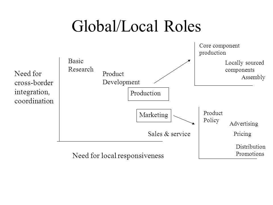 Global/Local Roles Need for cross-border integration, coordination