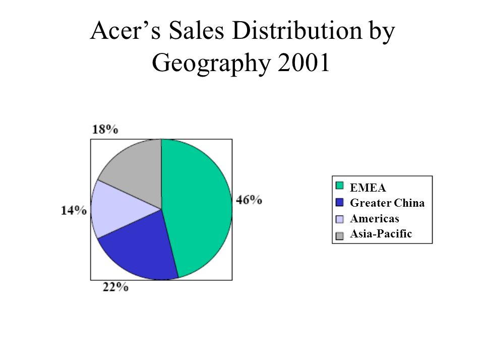 Acer's Sales Distribution by Geography 2001