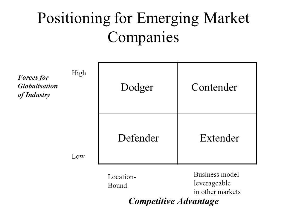 Positioning for Emerging Market Companies