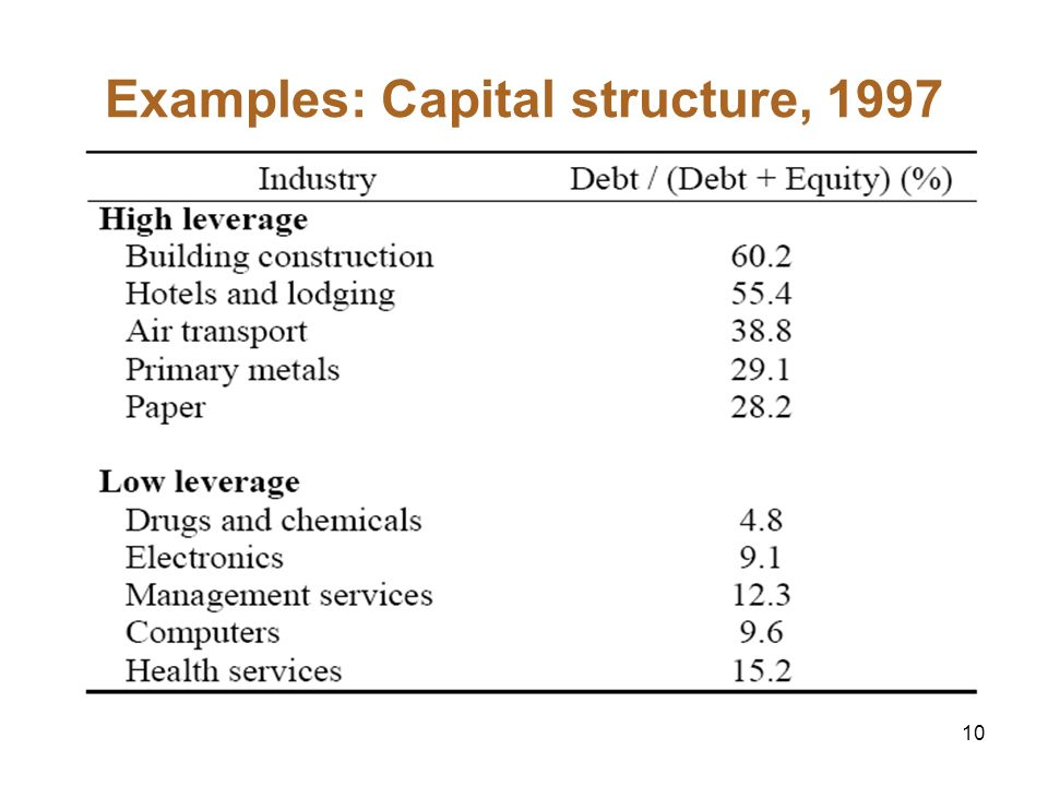 Examples: Capital structure, 1997
