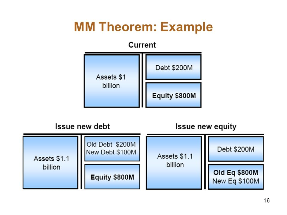 MM Theorem: Example