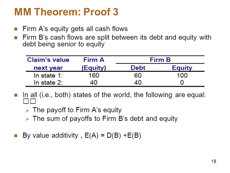MM Theorem: Proof 3 Firm A's equity gets all cash flows