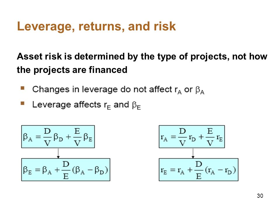 Leverage, returns, and risk