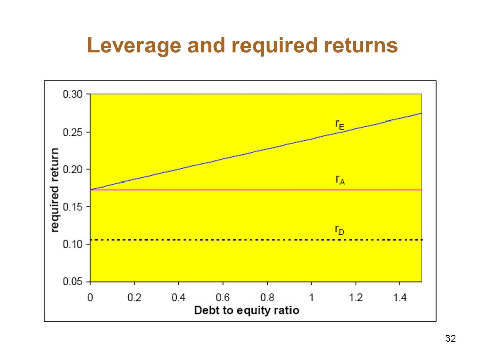 Leverage and required returns