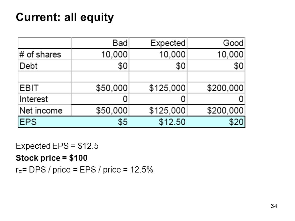 Current: all equity Expected EPS = $12.5 Stock price = $100