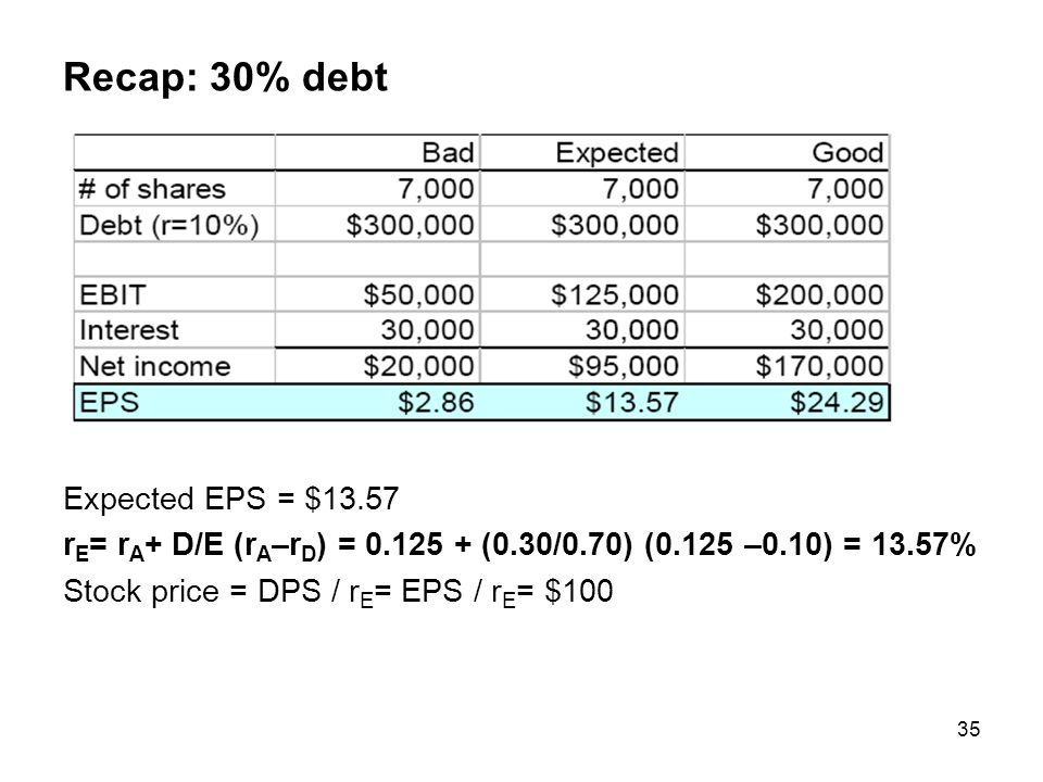 Recap: 30% debt Expected EPS = $13.57