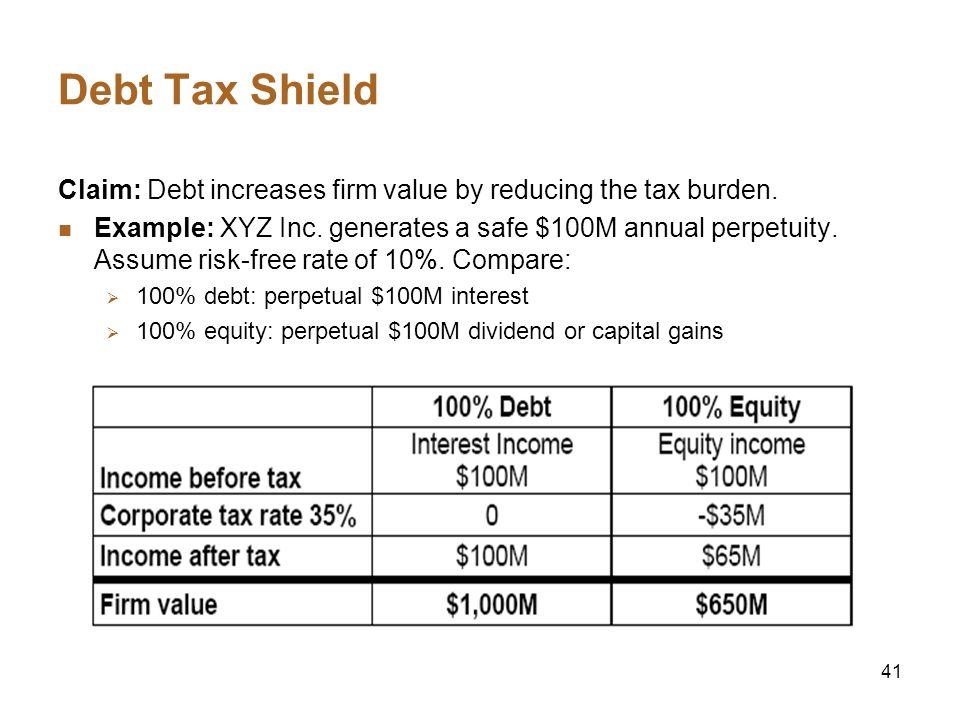 Debt Tax Shield Claim: Debt increases firm value by reducing the tax burden.