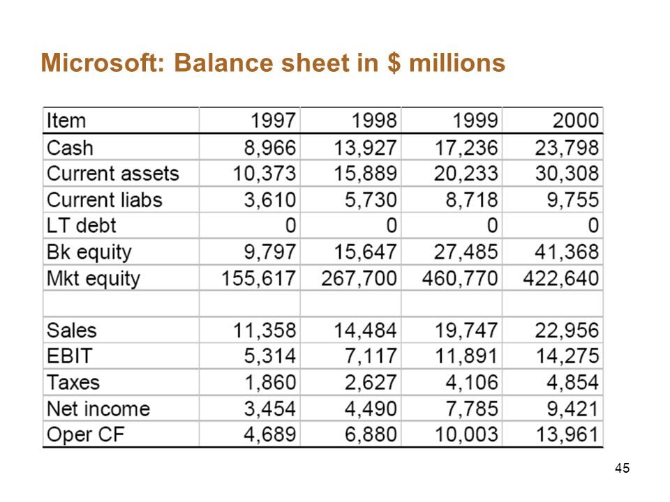 Microsoft: Balance sheet in $ millions