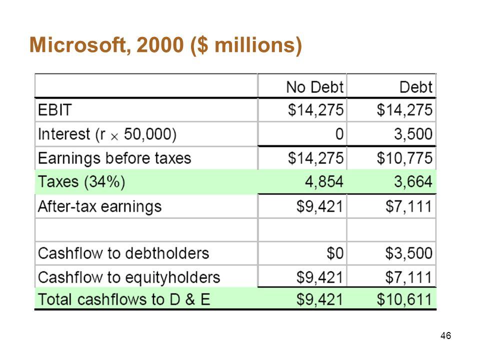 Microsoft, 2000 ($ millions)