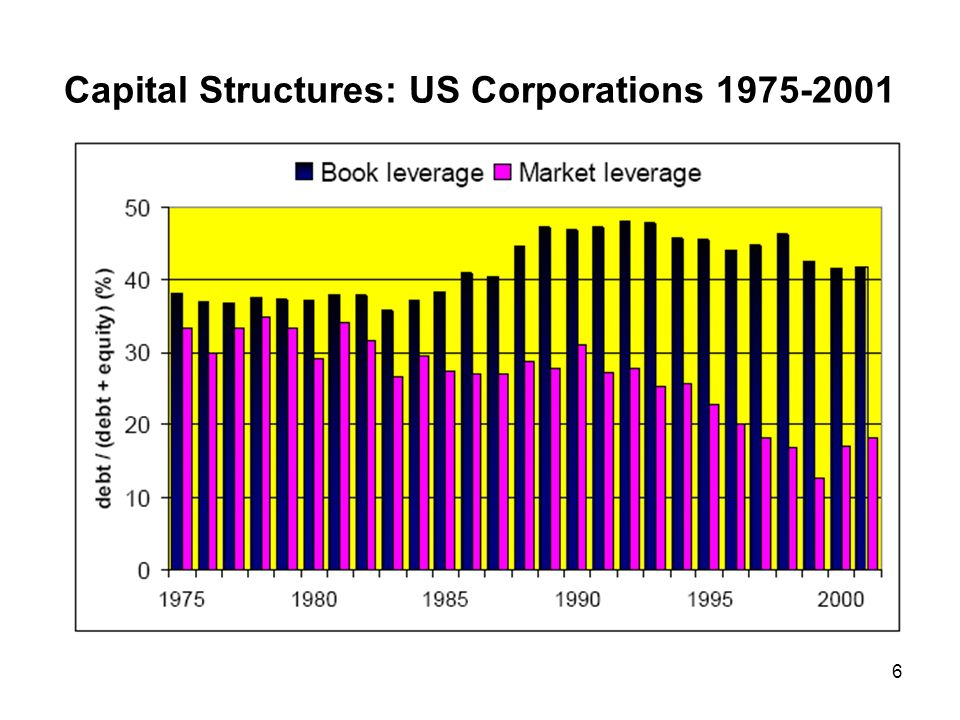 Capital Structures: US Corporations
