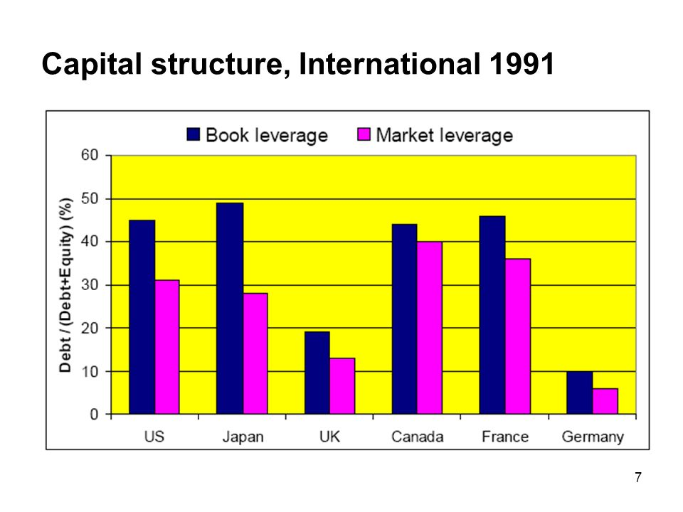 Capital structure, International 1991
