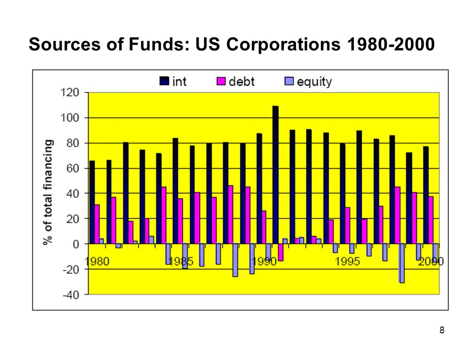 Sources of Funds: US Corporations