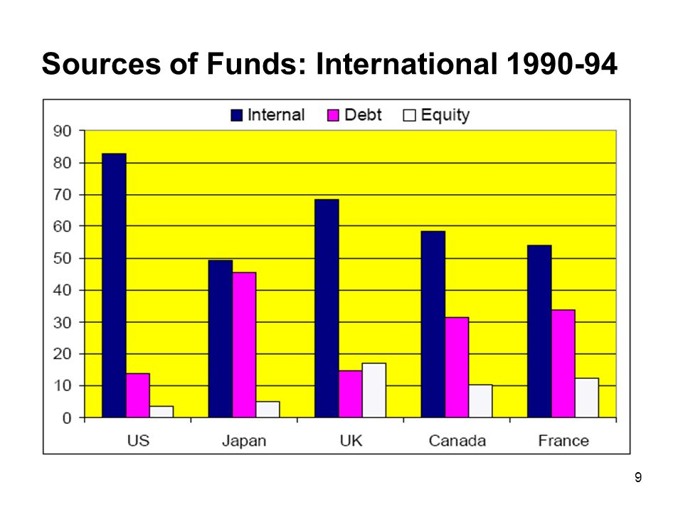 Sources of Funds: International