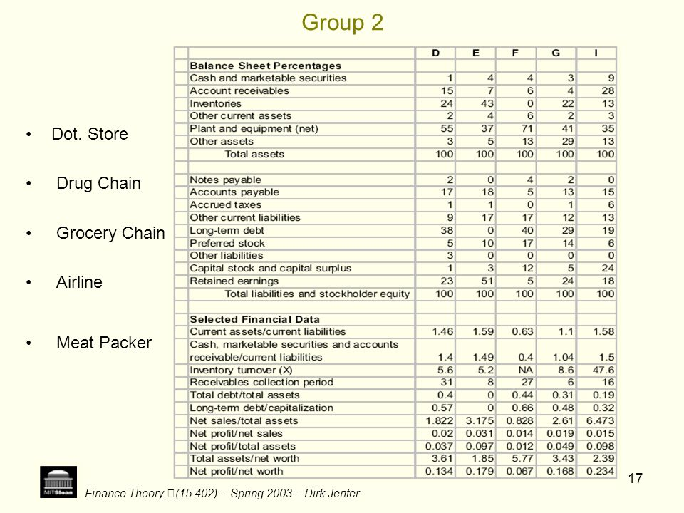 Group 2 Dot. Store Drug Chain Grocery Chain Airline Meat Packer