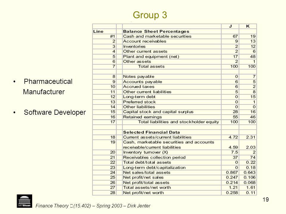 Group 3 Pharmaceutical Manufacturer Software Developer