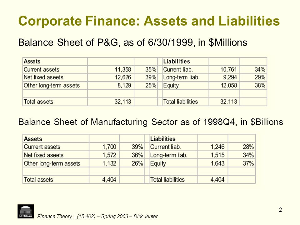 Corporate Finance: Assets and Liabilities
