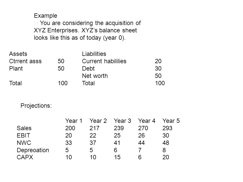 Example‧ You are considering the acquisition of XYZ Enterprises. XYZ's balance sheet looks like this as of today (year 0).