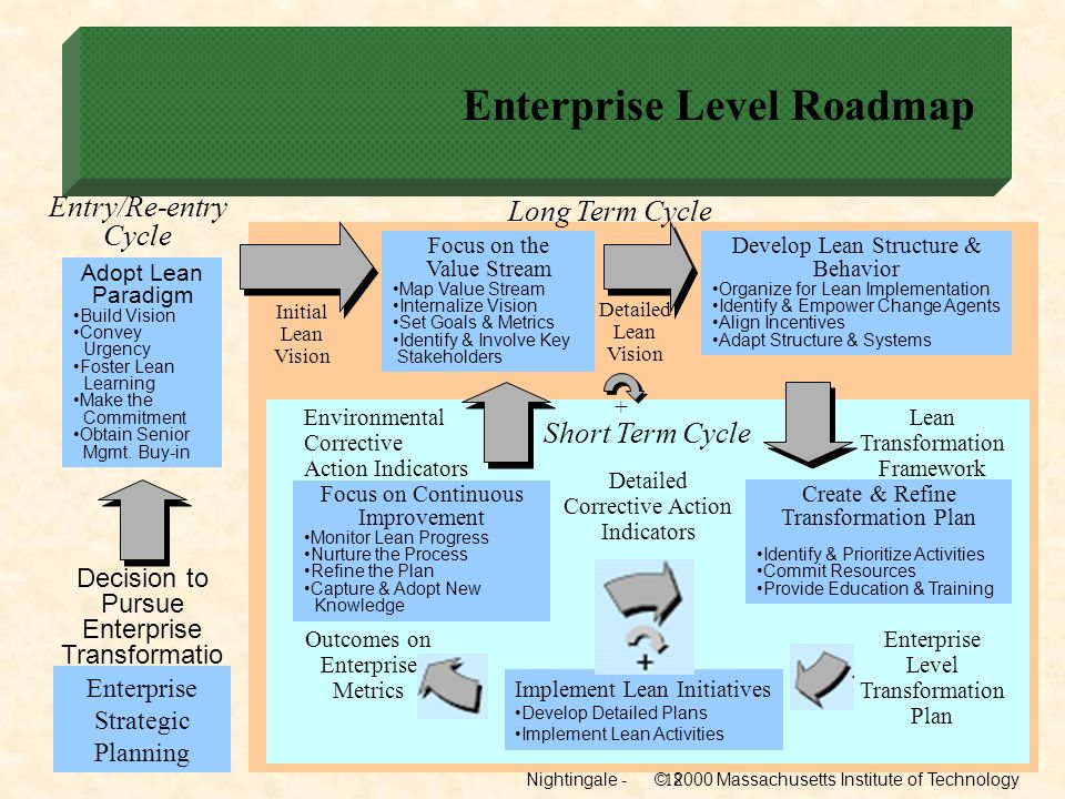 Enterprise Level Roadmap
