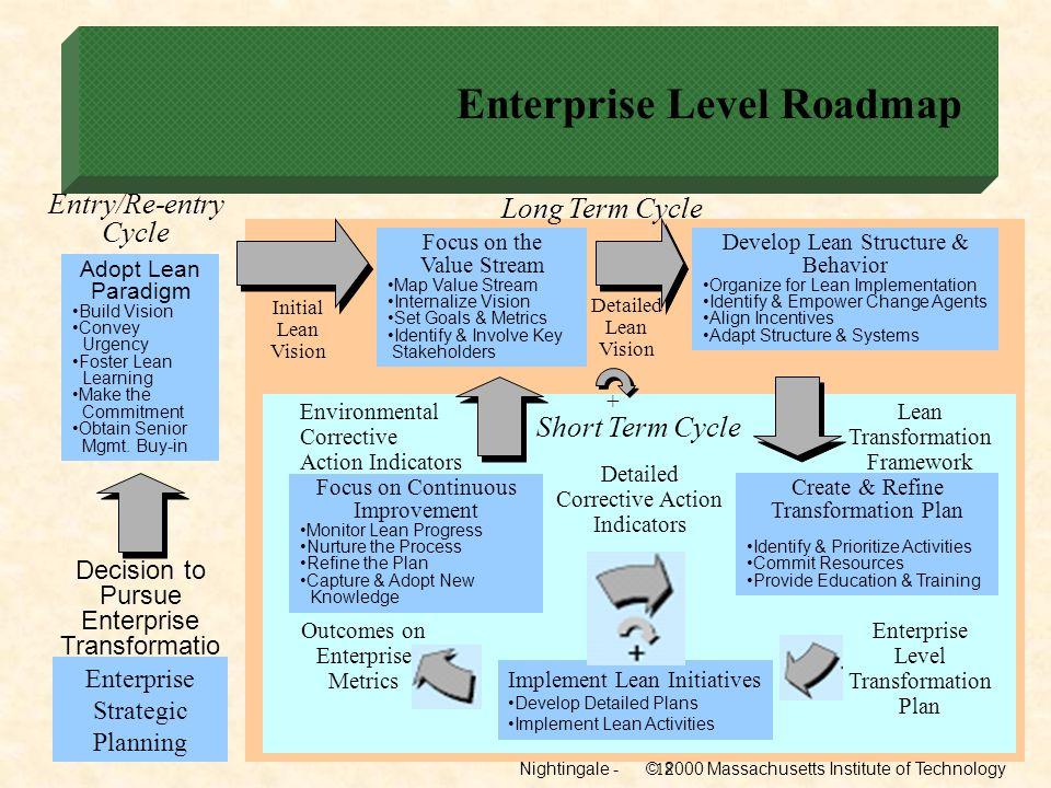 Enterprise Level Roadmap